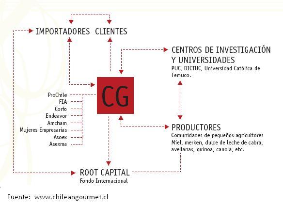 modelo-de-negocios-chileangourmet