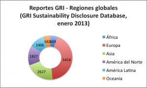 GRI - regiones globales - enero 2013