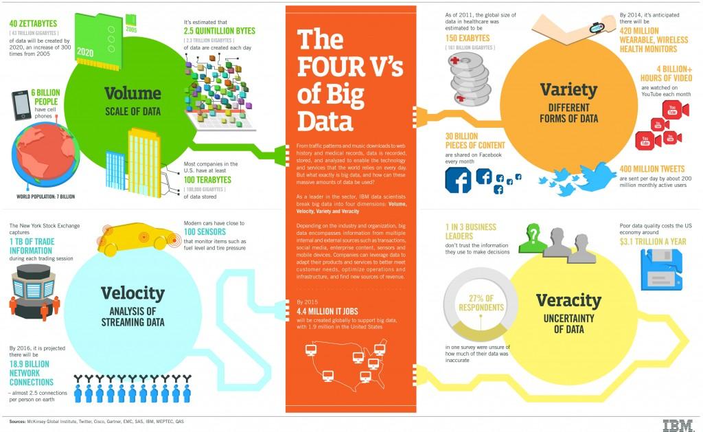 Las 4 V de los Big Data - IBM