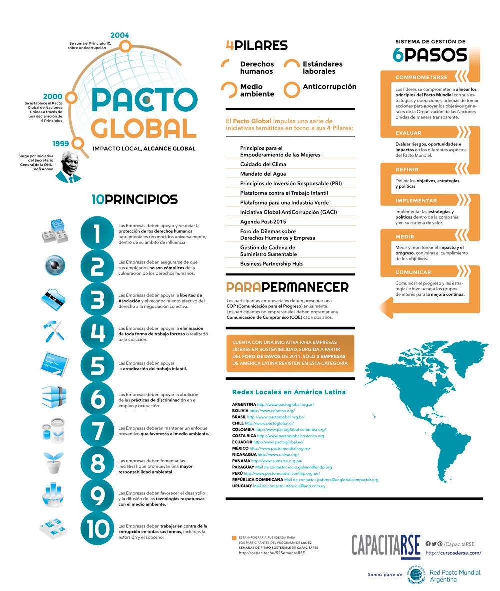 Lo que debes saber del Pacto Global