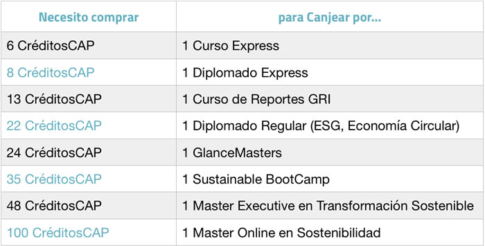 Tabla comparativa de CréditosCAP vs Cursos
