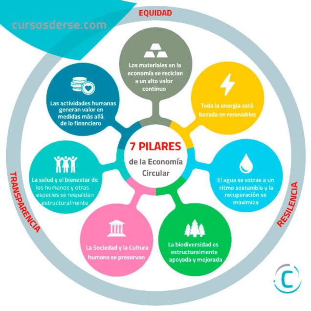7 Pilares de la Economía Circular