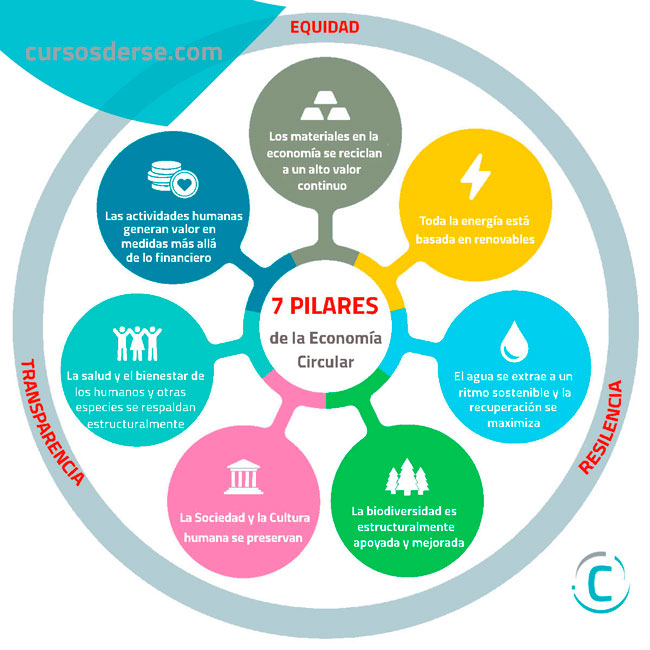 7 Pilares para orientar la Estrategia de Circularidad