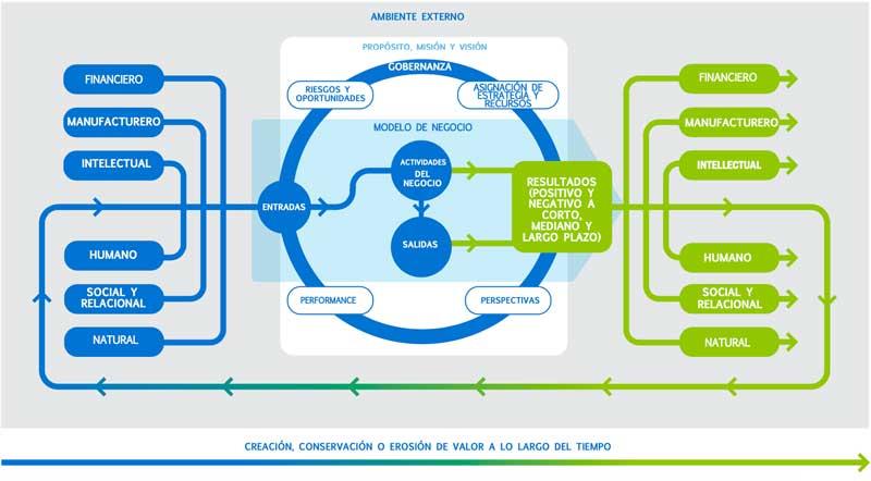 Modelo de Reporte Integrado 2021