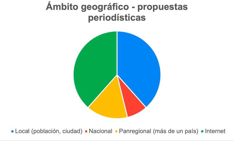 Ambito geográfico de las propuestas periodísticas