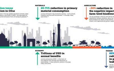 5 factores de Circularidad que ayudan a la Biodiversidad