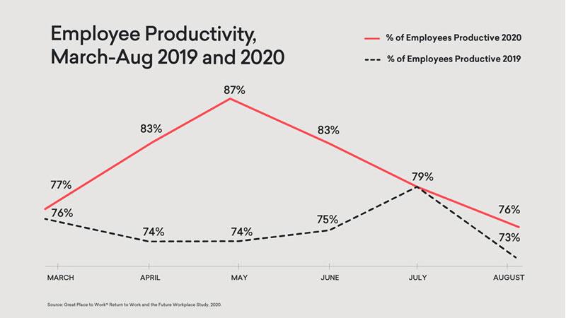 Encuesta sobre Productividad de Grate Place to Work